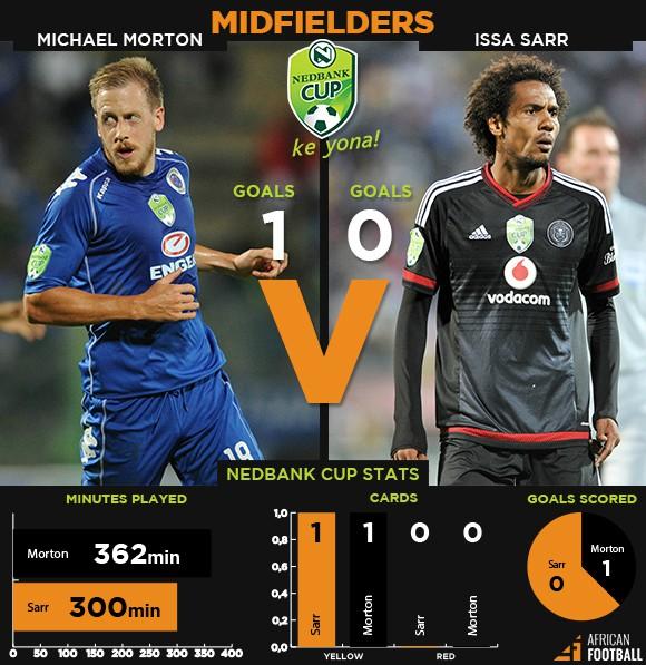 nedbank Infographic-Midfielders 2016