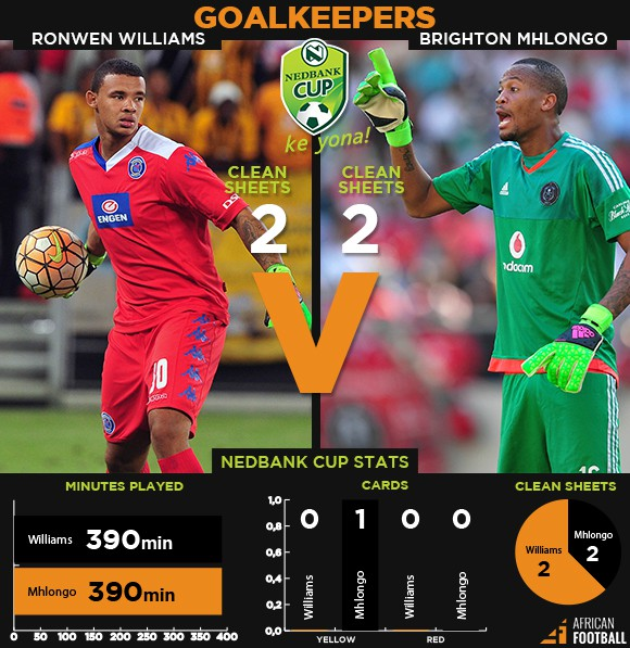 nedbank cup Infographic-goalkeepers 2016