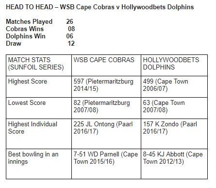 CobrasvDolphins