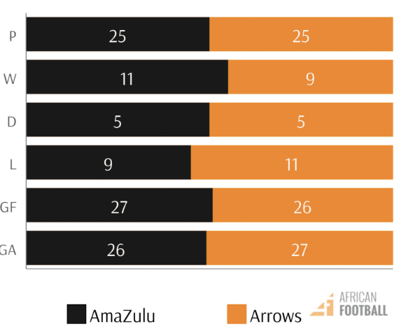 amaziulu vs golden arrows PSL fixtures h2h stats