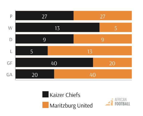 chiefs vs maritzburg united PSL fixtures h2h stats kaizer