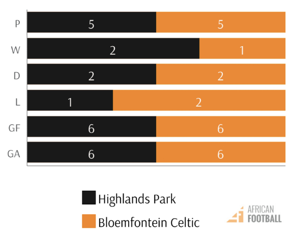highlands park vs bloem celtic PSL fixtures h2h stats