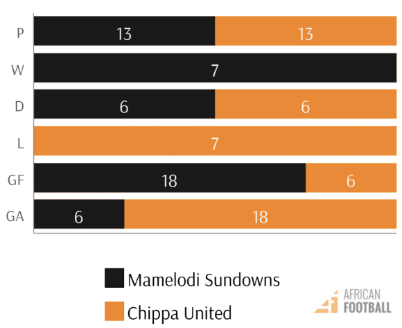 mamelodi sundowns vs chippa united PSL fixtures h2h stats