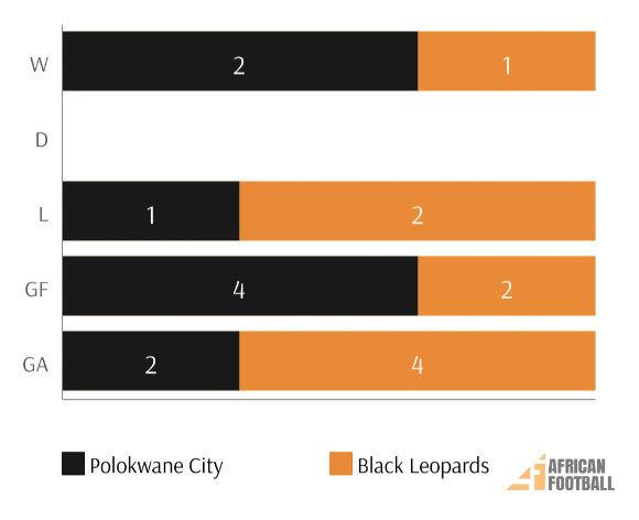 polokwane city vs black leopards psl fixtures results and log
