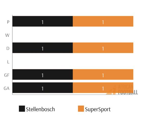 stellenbosch vsupersport PSL fixtures h2h stats stellenbosch vsupersport resized