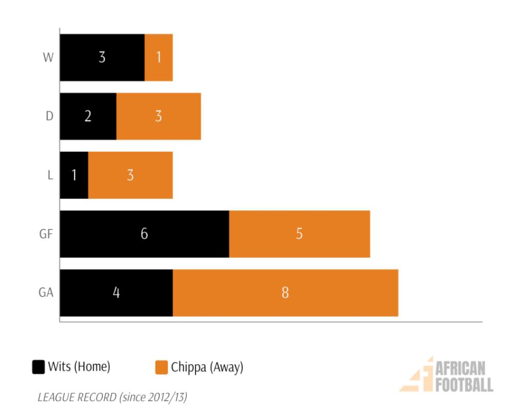 Wits v Chippa H2H PSL fixtures